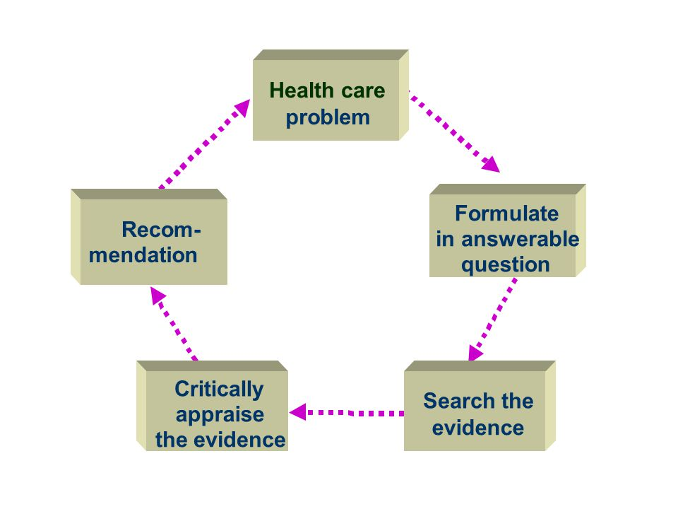 Health care problem Search the evidence Critically appraise the evidence Formulate in answerable question Recom- mendation The EBM Paradigm