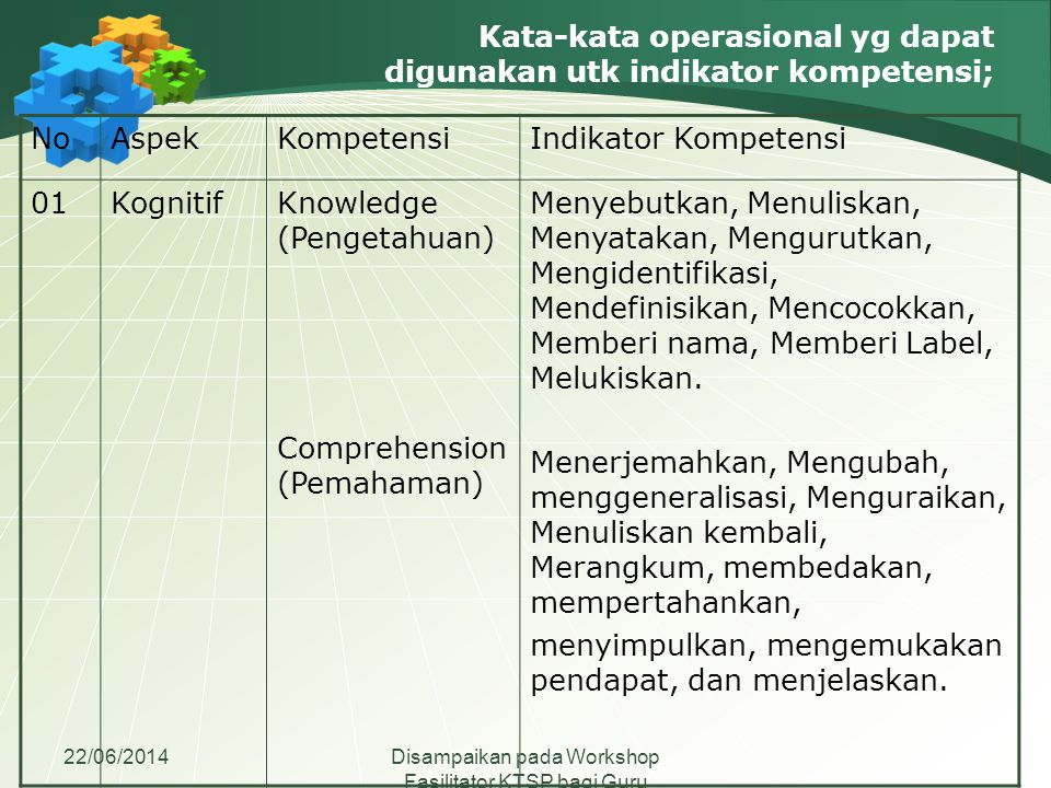 22/06/2014Disampaikan pada Workshop Fasilitator KTSP bagi Guru Madrasah Aliyah se-Jawa Tengah Lanjutan NoNo AspekKompetensiIndikator Kompetensi Application (Penerapan) Analysis (Analisis) Mengoperasikan, menghasilkan, mengubah, mengatasi, menggunakan, menunjukkan, mempersiapkan dan menghitung Menguraikan, Membagi- bagi, Memilih,dan Membedakan