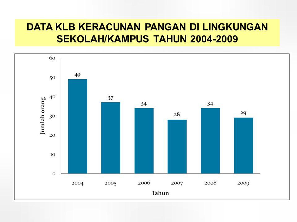 n = 159 DATA KLB KERACUNAN PANGAN DI LINGKUNGAN SEKOLAH/KAMPUS TAHUN 2004-2009