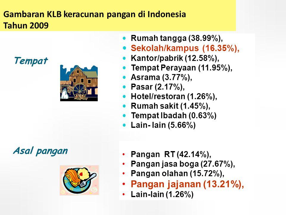 Gambaran KLB keracunan pangan di Indonesia Tahun 2009  Rumah tangga (38.99%),  Sekolah/kampus (16.35%),  Kantor/pabrik (12.58%),  Tempat Perayaan