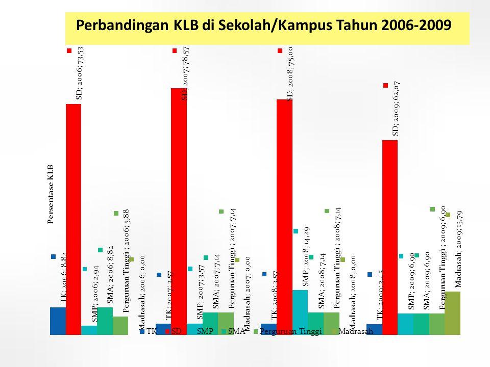 Perbandingan KLB di Sekolah/Kampus Tahun 2006-2009 8