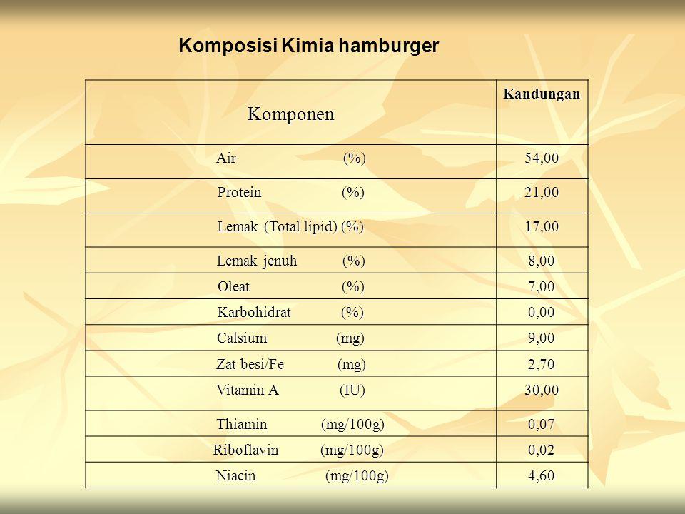 Komposisi Kimia hamburger KomponenKandungan Air (%) 54,00 Protein (%) 21,00 Lemak (Total lipid) (%) 17,00 Lemak jenuh (%) 8,00 Oleat (%) 7,00 Karbohidrat (%) 0,00 Calsium (mg) 9,00 Zat besi/Fe (mg) 2,70 Vitamin A (IU) 30,00 Thiamin (mg/100g) Thiamin (mg/100g)0,07 Riboflavin (mg/100g) Riboflavin (mg/100g)0,02 Niacin (mg/100g) Niacin (mg/100g)4,60