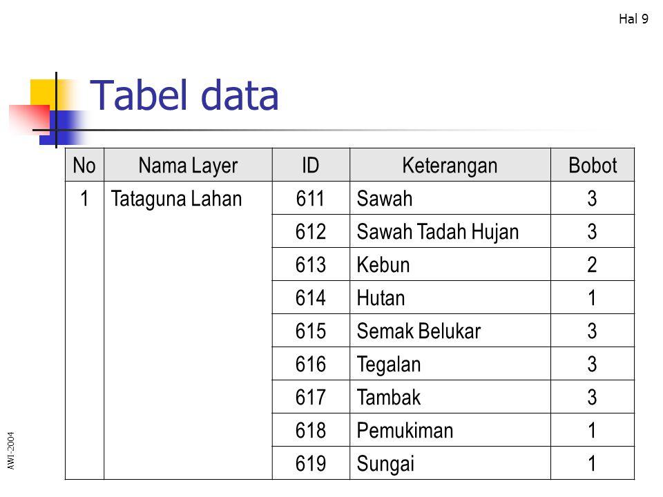AWI-2004 Hal 10 Tabel data NoNama LayerIDKeteranganBobot 2Curah Hujan6510 – 1500 mm/th3 6521500 – 2250 mm/th2 6532250 – 3000 mm/th1 3Kemiringan Lahan6310 – 3 %3 6323 – 5 %2 6335 – 10 %2 63410 – 15 %1 63515 – 30 %1 63630 – 70 %1 637> 70 %1
