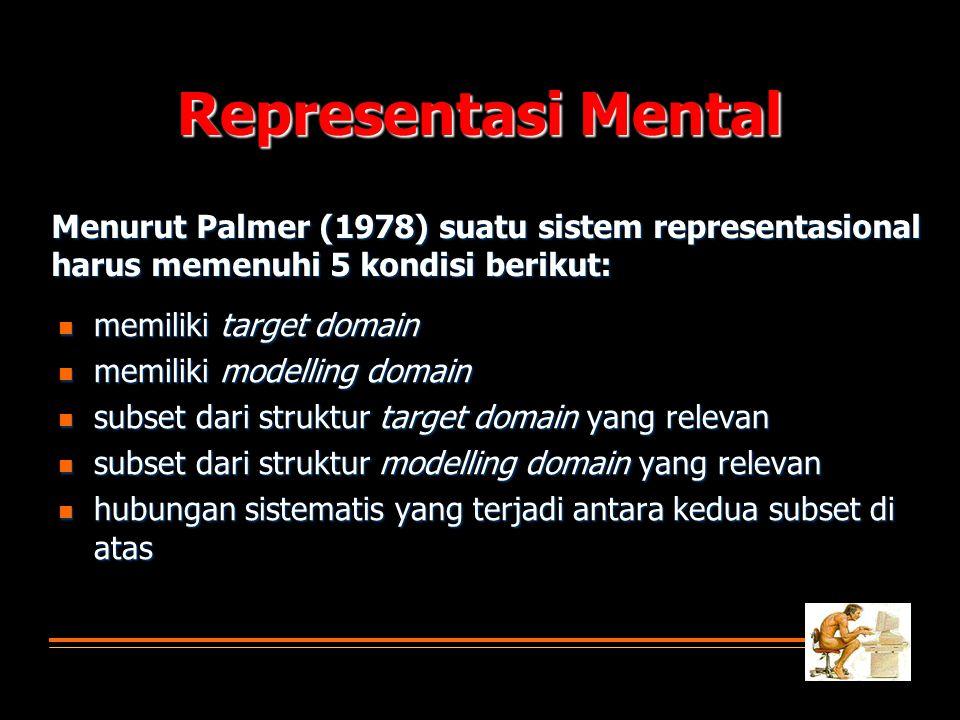 Representasi Mental  memiliki target domain  memiliki modelling domain  subset dari struktur target domain yang relevan  subset dari struktur mode