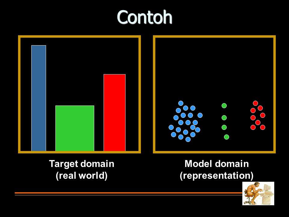 Contoh Target domain (real world) Model domain (representation)