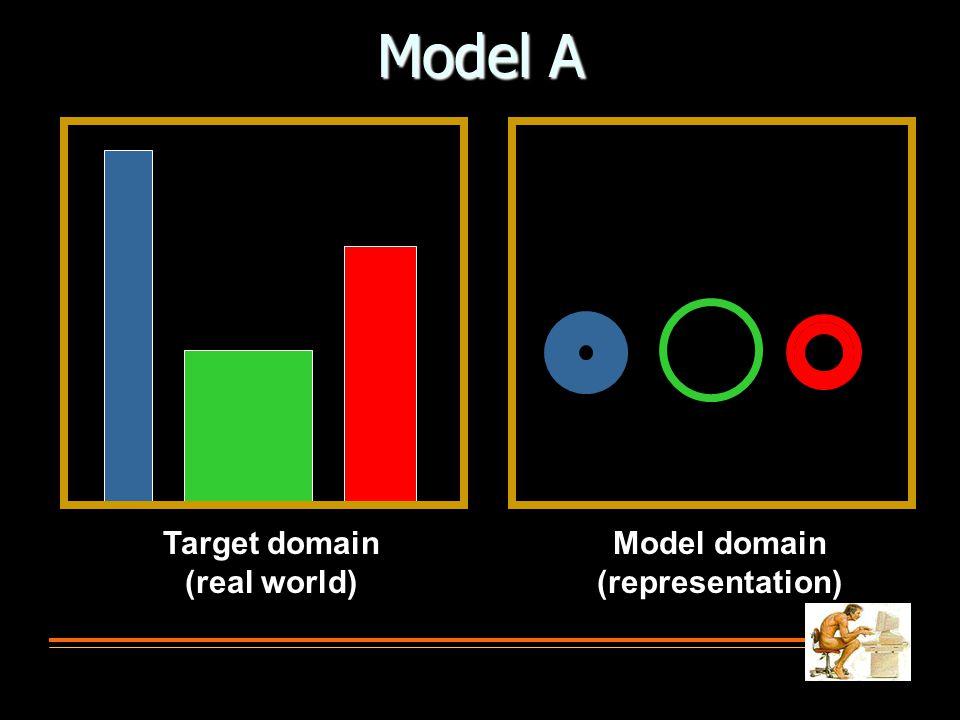 Model A Target domain (real world) Model domain (representation)
