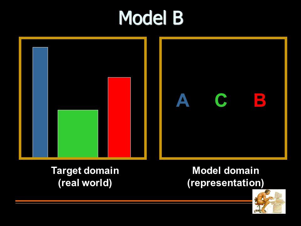 Model B Target domain (real world) Model domain (representation) A C B
