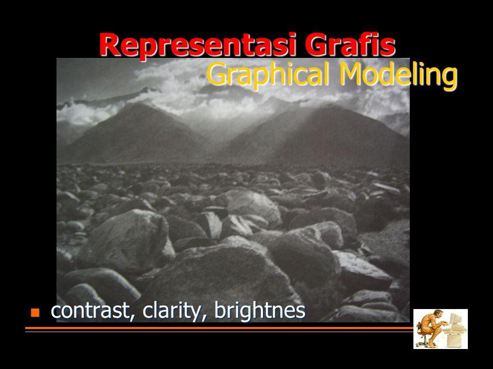 Representasi Grafis  contrast, clarity, brightnes Graphical Modeling