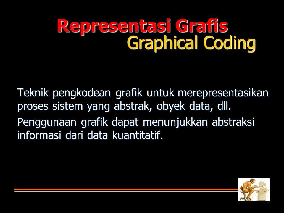 Representasi Grafis Graphical Coding Teknik pengkodean grafik untuk merepresentasikan proses sistem yang abstrak, obyek data, dll. Penggunaan grafik d