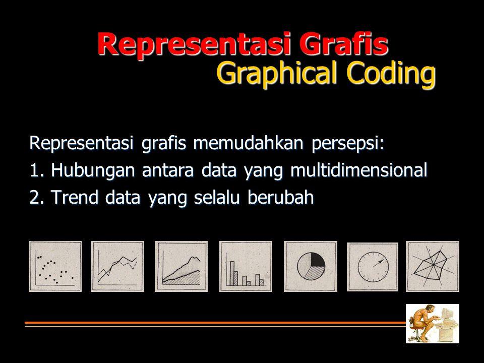 Representasi Grafis Representasi grafis memudahkan persepsi: 1. Hubungan antara data yang multidimensional 2. Trend data yang selalu berubah Graphical