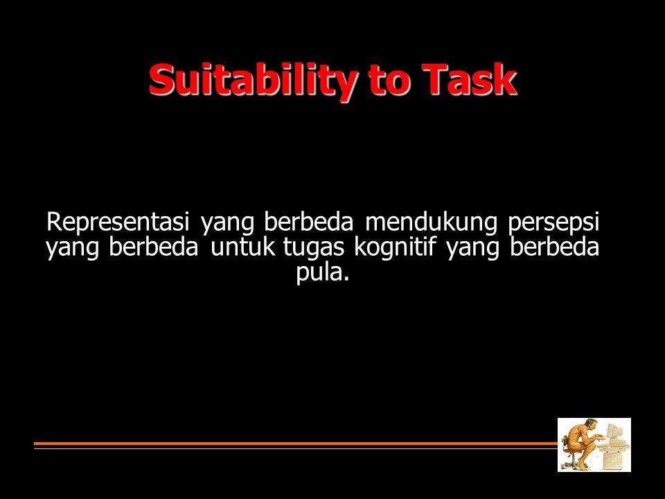 Suitability to Task Representasi yang berbeda mendukung persepsi yang berbeda untuk tugas kognitif yang berbeda pula.