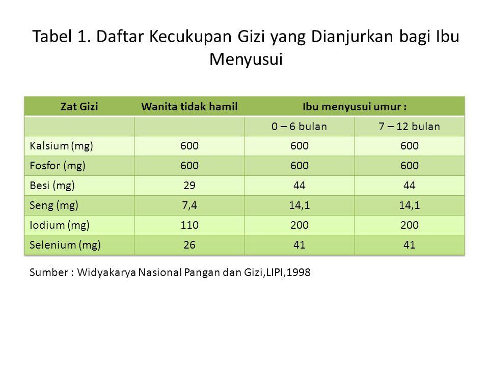 Sumber : Widyakarya Nasional Pangan dan Gizi,LIPI,1998