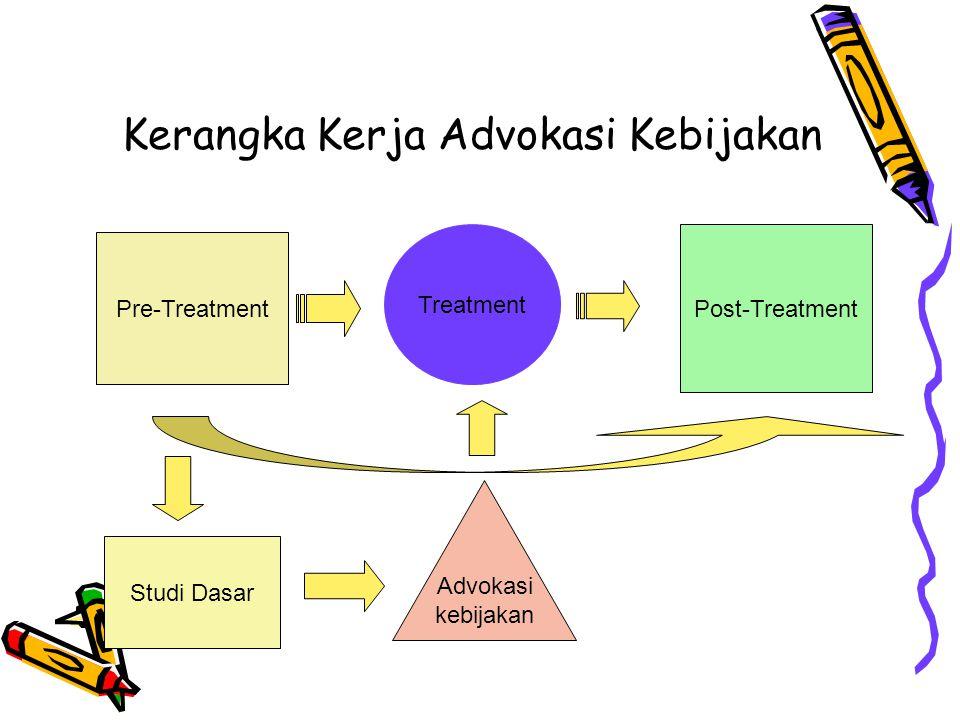 Kerangka Kerja Advokasi Kebijakan Pre-Treatment Treatment Post-Treatment Studi Dasar Advokasi kebijakan