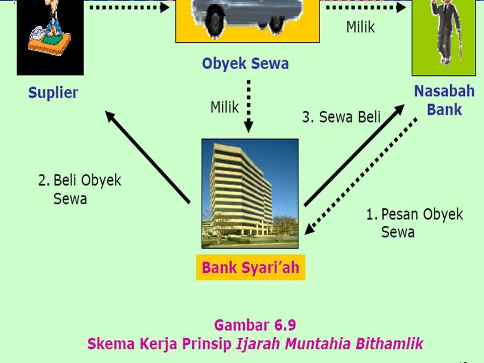 IMBT  Ada transfer of title atas asset.
