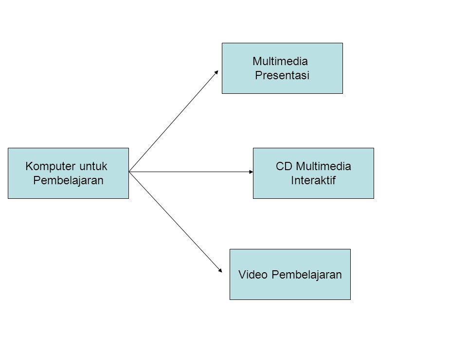 Model Multimedia Interaktif •Model Drill •Model Tutorial •Model Simulasi •Model Eksperimen (virtual lab) •Model Games