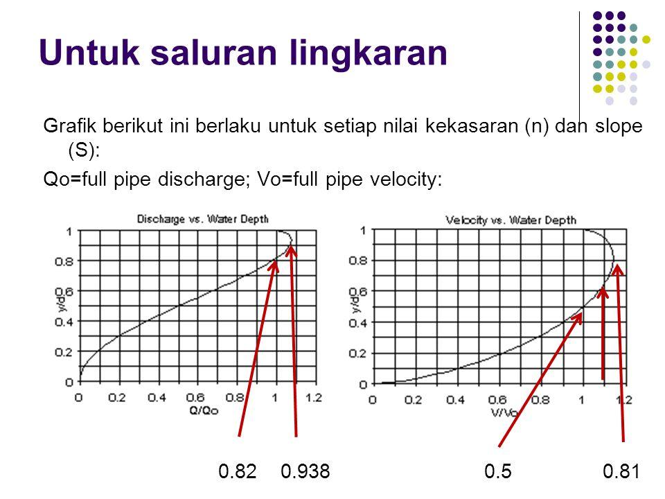 Grafik berikut ini berlaku untuk setiap nilai kekasaran (n) dan slope (S): Qo=full pipe discharge; Vo=full pipe velocity: 0.82 0.938 0.5 0.81 Untuk sa