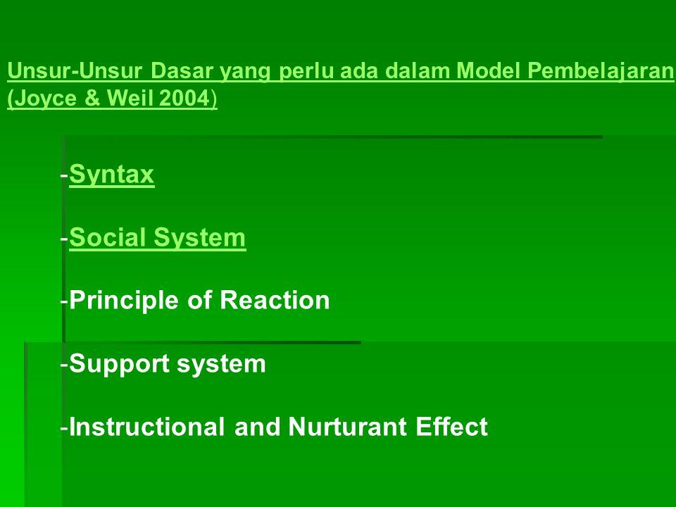 Unsur-Unsur Dasar yang perlu ada dalam Model Pembelajaran (Joyce & Weil 2004) -SyntaxSyntax -Social SystemSocial System -Principle of Reaction -Support system -Instructional and Nurturant Effect
