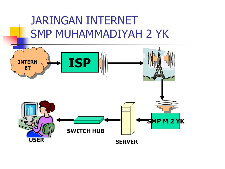 JARINGAN INTERNET SMP MUHAMMADIYAH 2 YK SERVER ISP INTERN ET SMP M 2 YK USER SWITCH HUB
