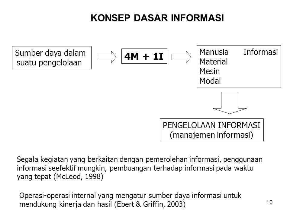 10 KONSEP DASAR INFORMASI Sumber daya dalam suatu pengelolaan PENGELOLAAN INFORMASI (manajemen informasi) 4M + 1I Manusia Informasi Material Mesin Mod
