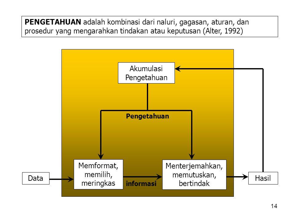 14 PENGETAHUAN adalah kombinasi dari naluri, gagasan, aturan, dan prosedur yang mengarahkan tindakan atau keputusan (Alter, 1992) Data Memformat, memi