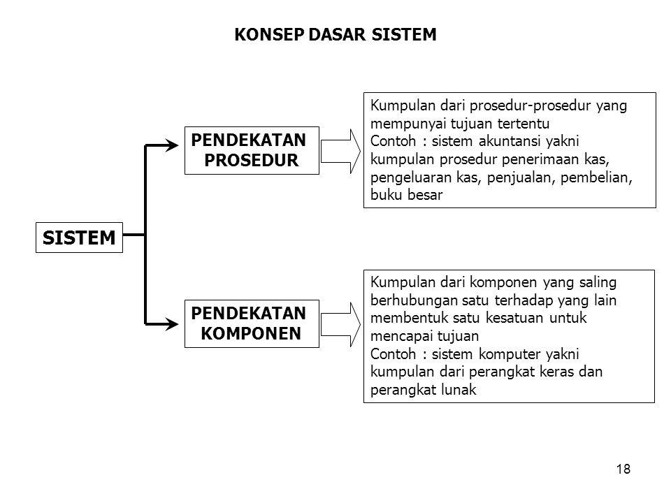 18 KONSEP DASAR SISTEM SISTEM PENDEKATAN PROSEDUR PENDEKATAN KOMPONEN Kumpulan dari prosedur-prosedur yang mempunyai tujuan tertentu Contoh : sistem a
