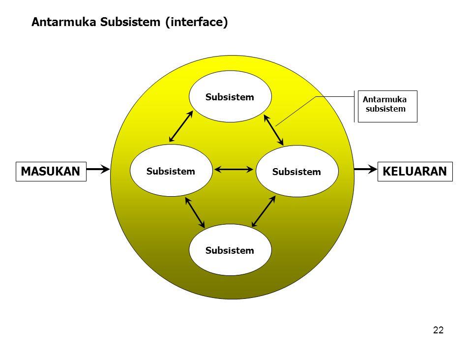 22 Antarmuka Subsistem (interface) MASUKANKELUARAN Subsistem Antarmuka subsistem