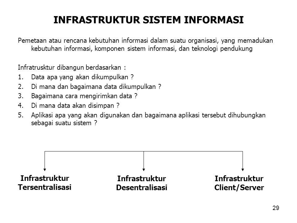 29 INFRASTRUKTUR SISTEM INFORMASI Pemetaan atau rencana kebutuhan informasi dalam suatu organisasi, yang memadukan kebutuhan informasi, komponen siste