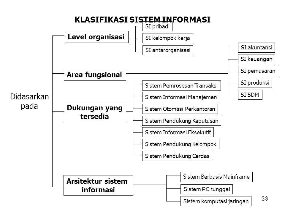 33 KLASIFIKASI SISTEM INFORMASI Didasarkan pada Level organisasi Area fungsional Dukungan yang tersedia Arsitektur sistem informasi SI pribadi SI kelo