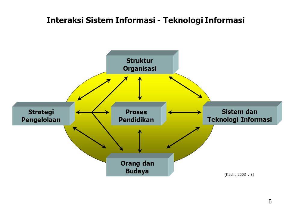 5 Interaksi Sistem Informasi - Teknologi Informasi Struktur Organisasi Proses Pendidikan Orang dan Budaya Sistem dan Teknologi Informasi Strategi Peng