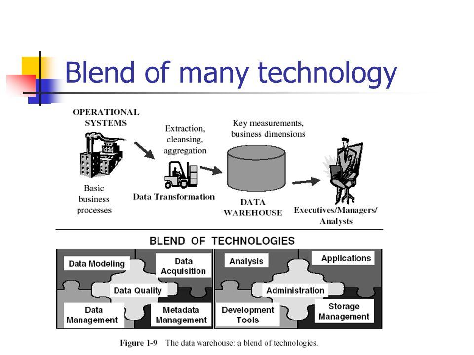 Blend of many technology