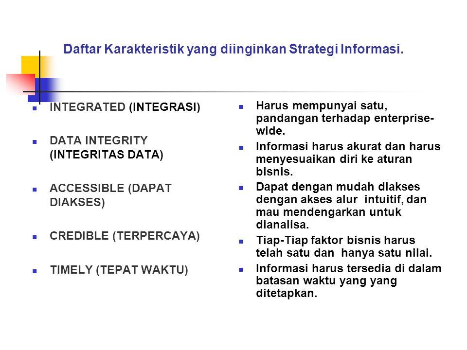 Daftar Karakteristik yang diinginkan Strategi Informasi.  INTEGRATED (INTEGRASI)  DATA INTEGRITY (INTEGRITAS DATA)  ACCESSIBLE (DAPAT DIAKSES)  CR