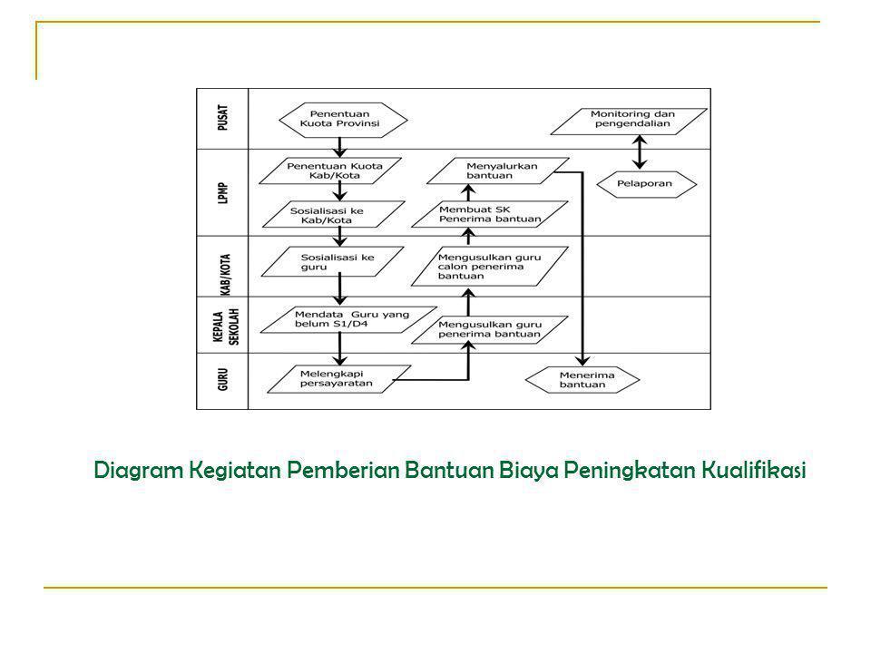 Diagram Kegiatan Pemberian Bantuan Biaya Peningkatan Kualifikasi