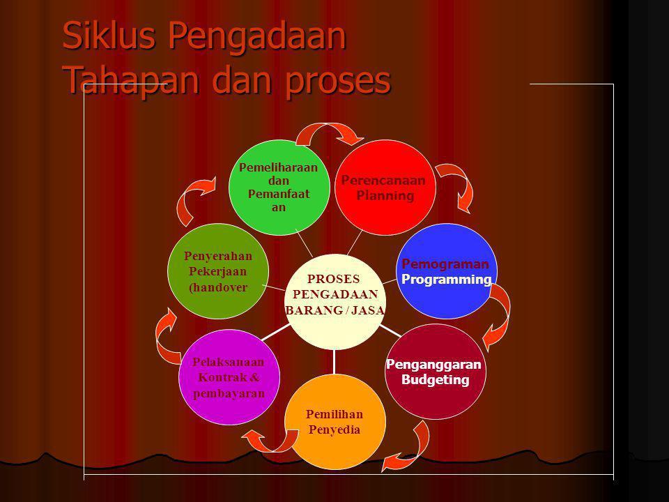 cara Pelaksanaan Pengadaan Pemerintah Tata cara & pelaksanaan pengadaan Pengadaan yang dilaksanakan oleh penyedia barang/jasa Pengadaan dengan swakelo