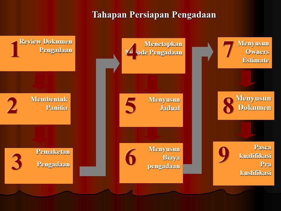 Siklus mnrt Perpres 54/2010 adalah Prosedure dan metoda pemilihan/seleksi bagi calon penyedia METHODE METHODE Pelelangaan umum dg pasca kualifikasi /p