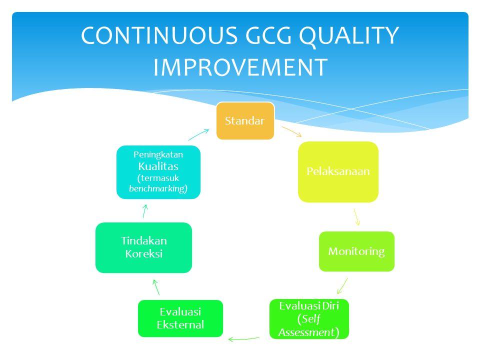 Standar Pelaksanaan Monitoring Evaluasi Diri (Self Assessment) Evaluasi Eksternal Tindakan Koreksi Peningkatan Kualitas (termasuk benchmarking) CONTIN