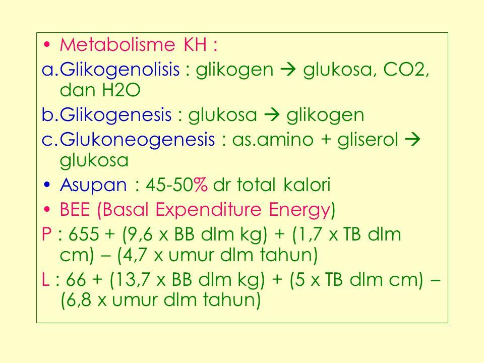 1.Perubahan nutrisi kurang dari kebutuhan berhubungan dgn : - Ketidakmampun dalam ingesti/ digesti/absorbsi /metabolisme - Ketidakmampuan struktur oesophagus - Paralisis saraf V,VII,IX,X,XII - Anoreksia dan vomiting - Inadekuat enzim dan pengaturan hormon insulin dan tiroksin 2.