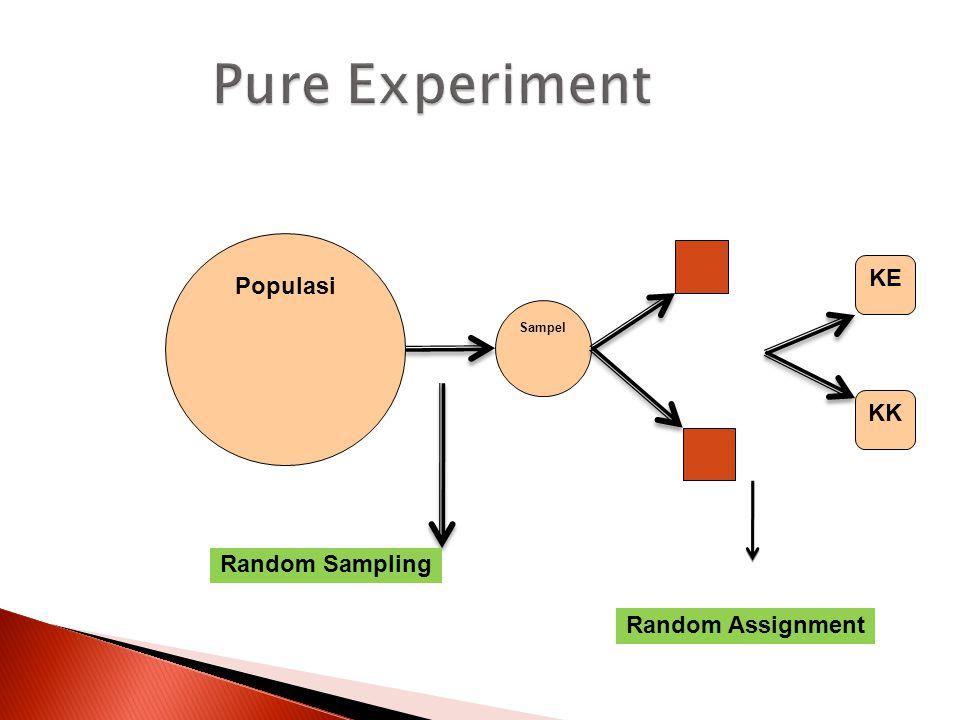 NONPROBABILITY SAMPLING  ACCIDENTAL SAMPLING  Faktor kebetulan yang dijumpai peneliti  QUOTA SAMPLING  Mengambil sampel dalam jumlah tertentu dan dianggap merefleksikan populasi  PURPOSIVE SAMPLING  Pemilihan sampel sesuai dengan yang dikehendaki  Kasus unik, sulit mengambil sampel  Investigasi mendalam  SNOWBALL SAMPLING  Menetapkan subjek yang sesuai kriteria sampel, kemudian meminta subjek tersebut untuk menunjukkan subjek lain yang sesuai kriteria sampel.