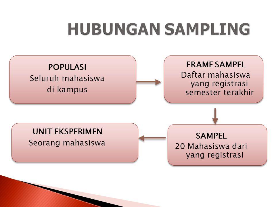 SAMPEL PENELITIAN  Sampel adalah sebagian dari populasi.  Syarat pengambilan sampel adalah yang representatif populasinya.  Penggunaan sampel dalam