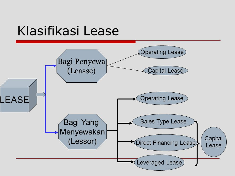 Klasifikasi Lease Operating Lease Leveraged Lease Sales Type Lease Direct Financing Lease Capital Lease Bagi Penyewa (Leasse ) Bagi Yang Menyewakan (Lessor) LEASE Capital Lease