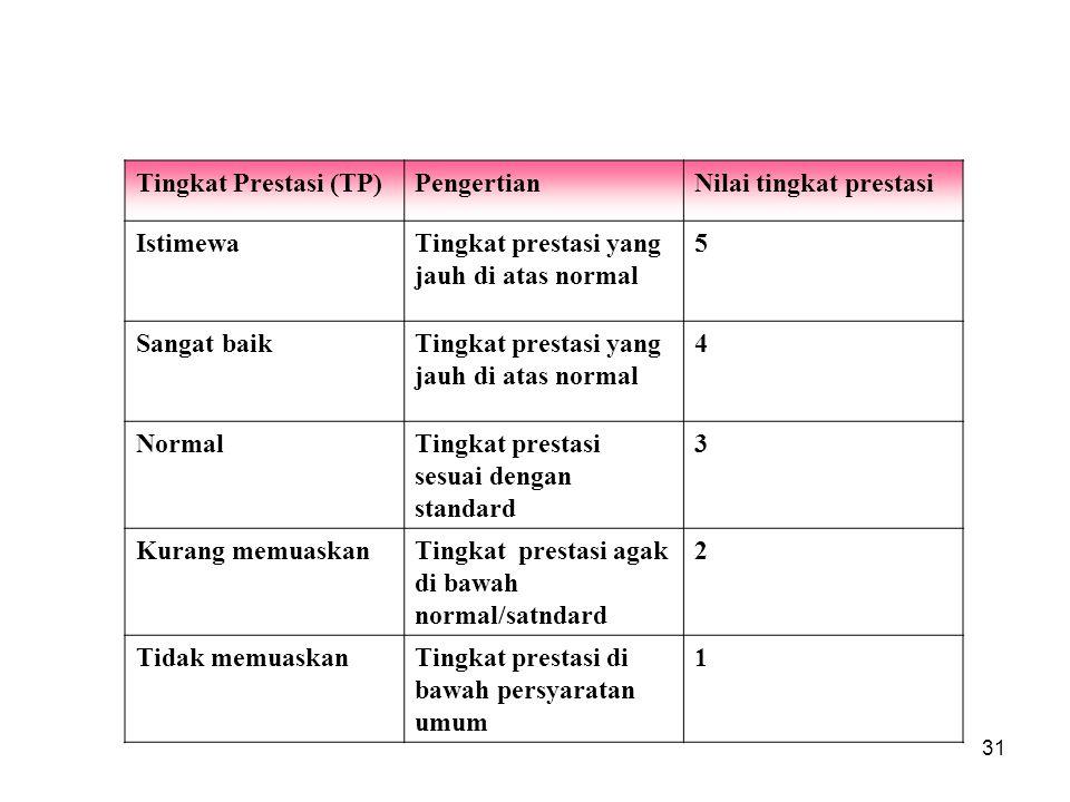31 Tingkat Prestasi (TP)PengertianNilai tingkat prestasi IstimewaTingkat prestasi yang jauh di atas normal 5 Sangat baikTingkat prestasi yang jauh di