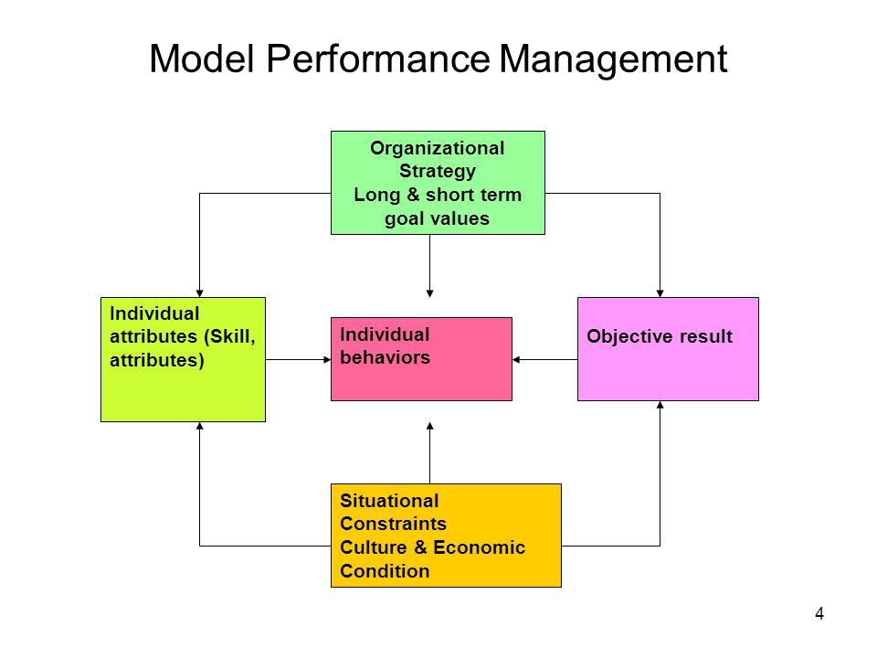 65 •Aplikasi OBM adalah untuk meningkatkan –job performance, –job safety dan –job attendance.