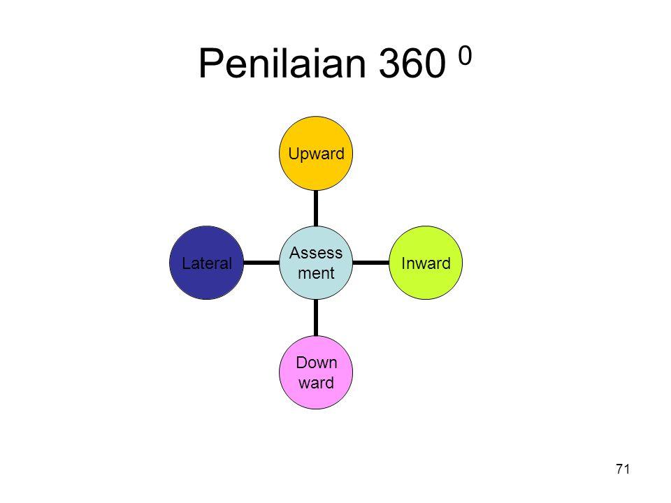 71 Assess ment UpwardInward Down ward Lateral Penilaian 360 0