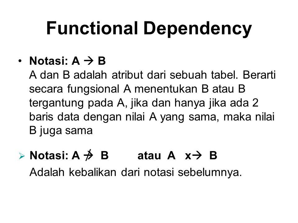 Functional Dependency •Notasi: A  B A dan B adalah atribut dari sebuah tabel. Berarti secara fungsional A menentukan B atau B tergantung pada A, jika
