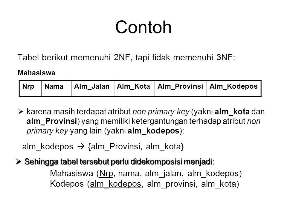 Contoh Tabel berikut memenuhi 2NF, tapi tidak memenuhi 3NF: Mahasiswa NrpNamaAlm_JalanAlm_KotaAlm_ProvinsiAlm_Kodepos  karena masih terdapat atribut