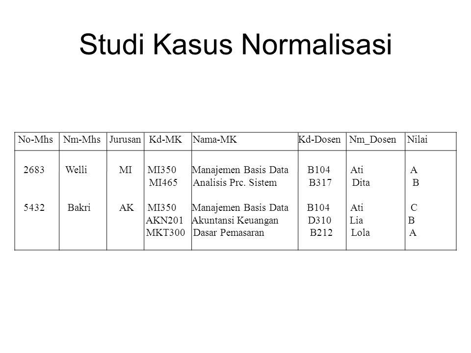 Studi Kasus Normalisasi No-Mhs Nm-Mhs Jurusan Kd-MK Nama-MK Kd-Dosen Nm_Dosen Nilai 2683 Welli MI MI350 Manajemen Basis Data B104 Ati A MI465 Analisis
