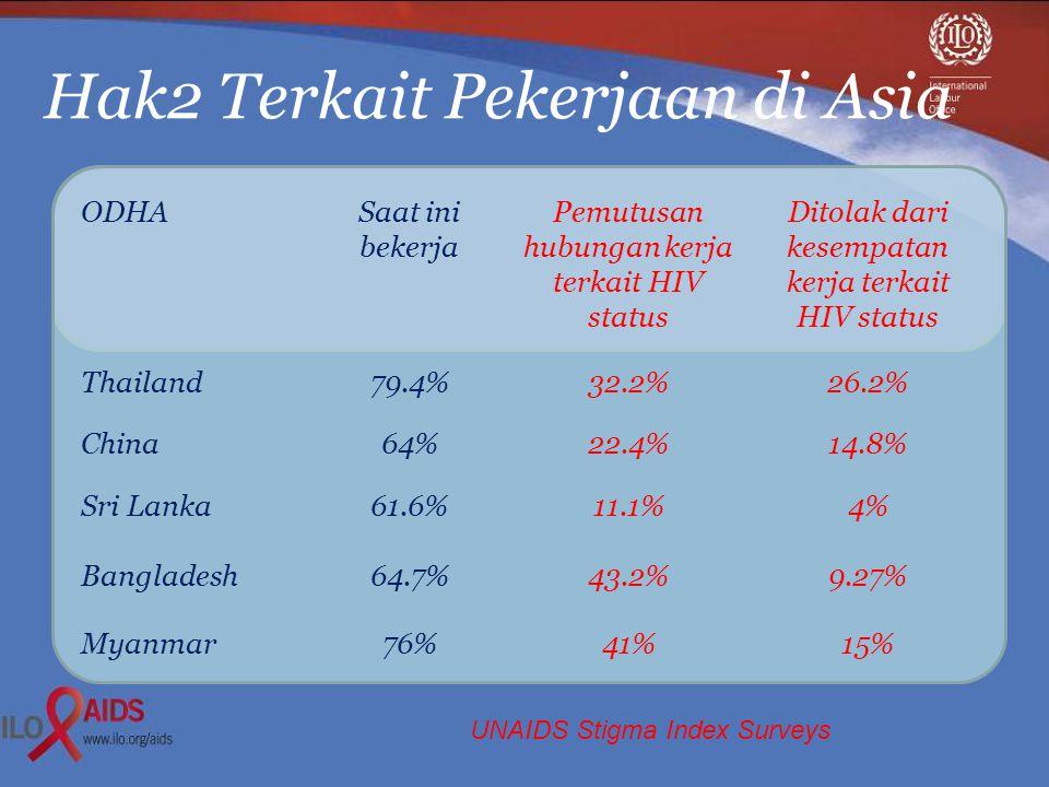 Hak2 Terkait Pekerjaan di Asia ODHASaat ini bekerja Pemutusan hubungan kerja terkait HIV status Ditolak dari kesempatan kerja terkait HIV status Thailand79.4%32.2%26.2% China64%22.4%14.8% Sri Lanka61.6%11.1%4% Bangladesh64.7%43.2%9.27% Myanmar76%41%15% UNAIDS Stigma Index Surveys