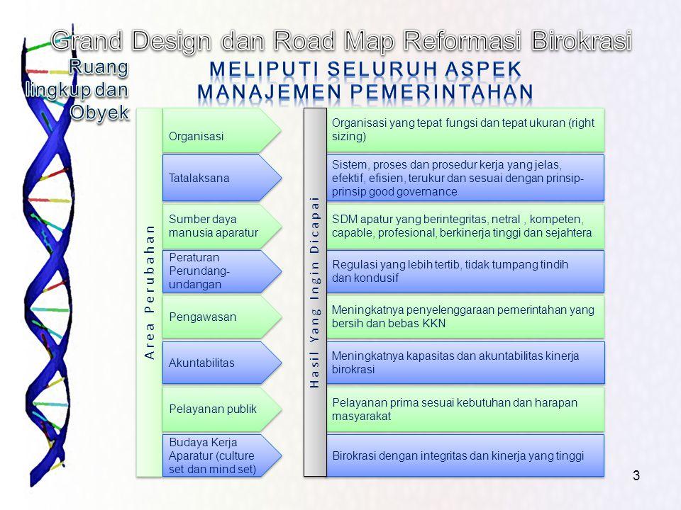 3 Organisasi Organisasi yang tepat fungsi dan tepat ukuran (right sizing) Budaya Kerja Aparatur (culture set dan mind set) Birokrasi dengan integritas