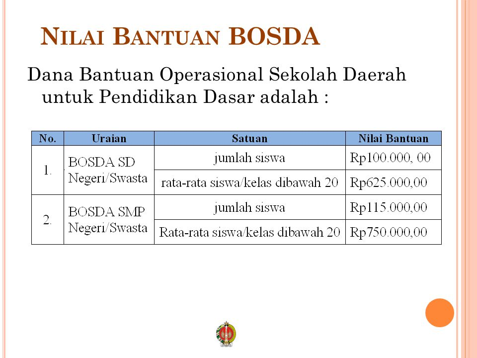 N ILAI B ANTUAN BOSDA Dana Bantuan Operasional Sekolah Daerah untuk Pendidikan Dasar adalah :