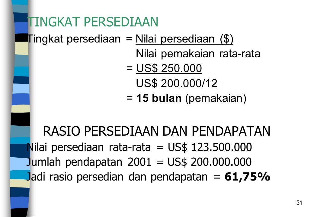 31 TINGKAT PERSEDIAAN Tingkat persediaan = Nilai persediaan ($) Nilai pemakaian rata-rata = US$ 250.000 US$ 200.000/12 = 15 bulan (pemakaian) RASIO PE