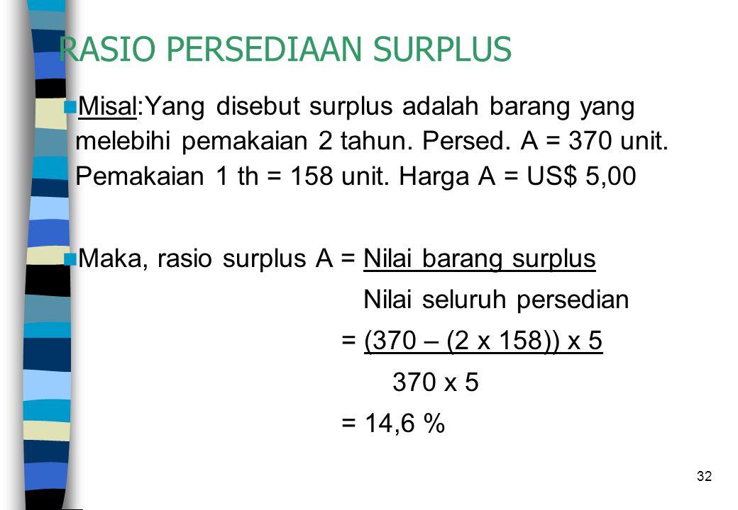 32 RASIO PERSEDIAAN SURPLUS  Misal:Yang disebut surplus adalah barang yang melebihi pemakaian 2 tahun. Persed. A = 370 unit. Pemakaian 1 th = 158 uni